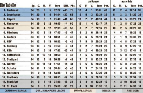 Deutsche bundesliga tabelle 2010 11 for Bundesliga 2010